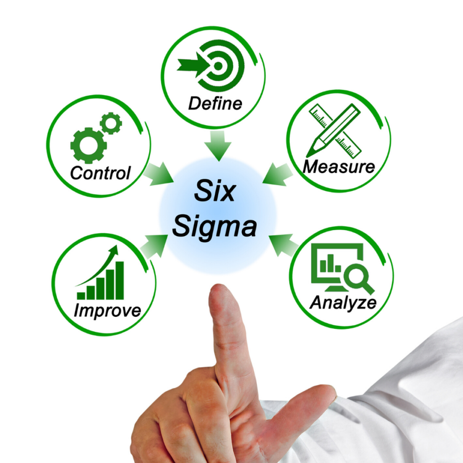 Fases do Lean Six Sigma